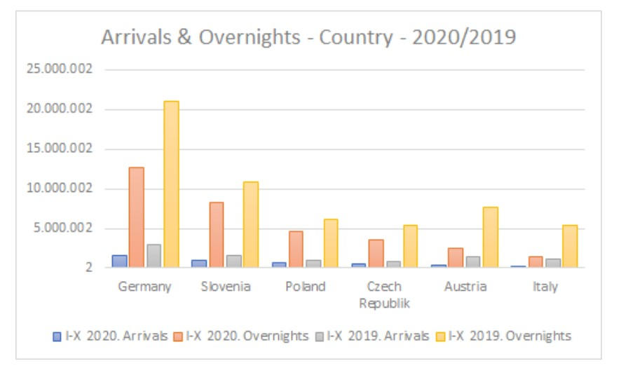 Arrivals and overnights in Croatia 2020 - 2019