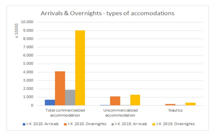 Arrivals and overnights - types of accommodations 2020 - 2019